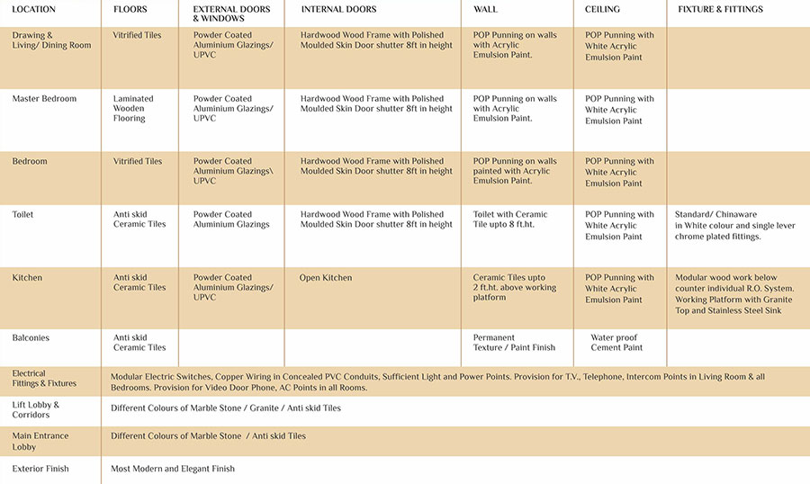 Arihant Ambar Noida Extension