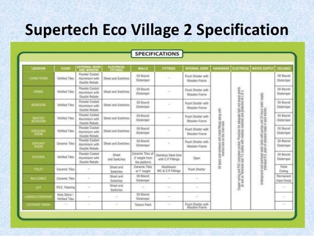 Supertech Eco Village I II Noida Extension